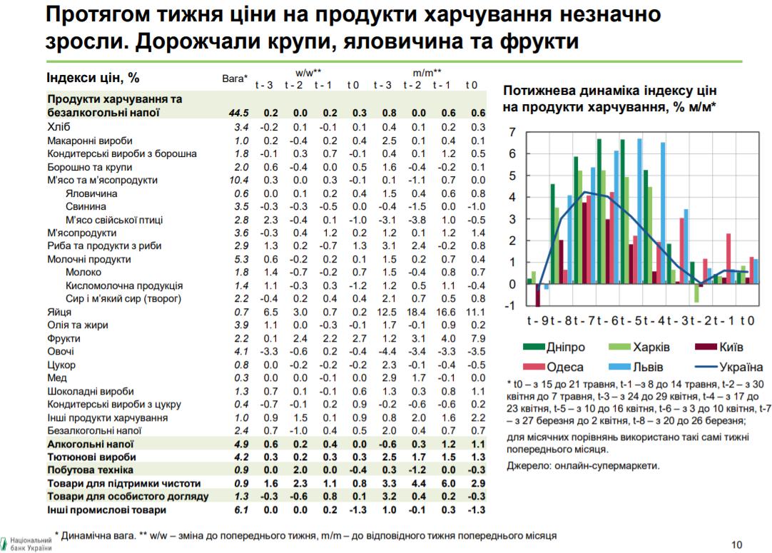 У НБУ повідомили про зростання цін на продукти