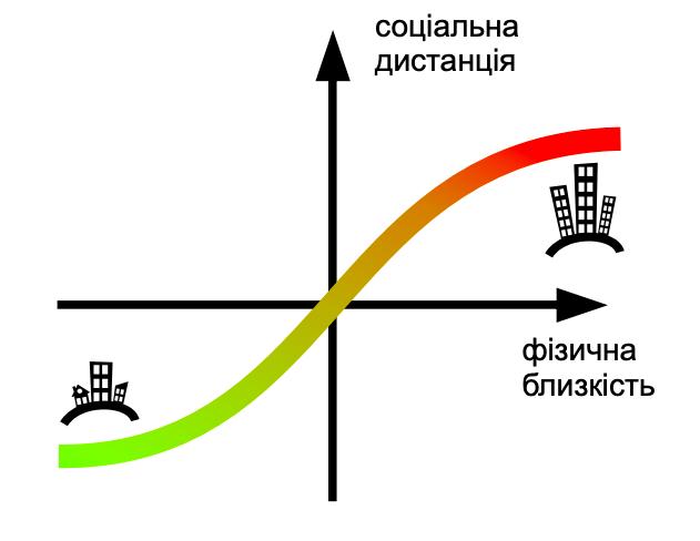 Соціальна та фізична дистанції – навіщо вони у місті