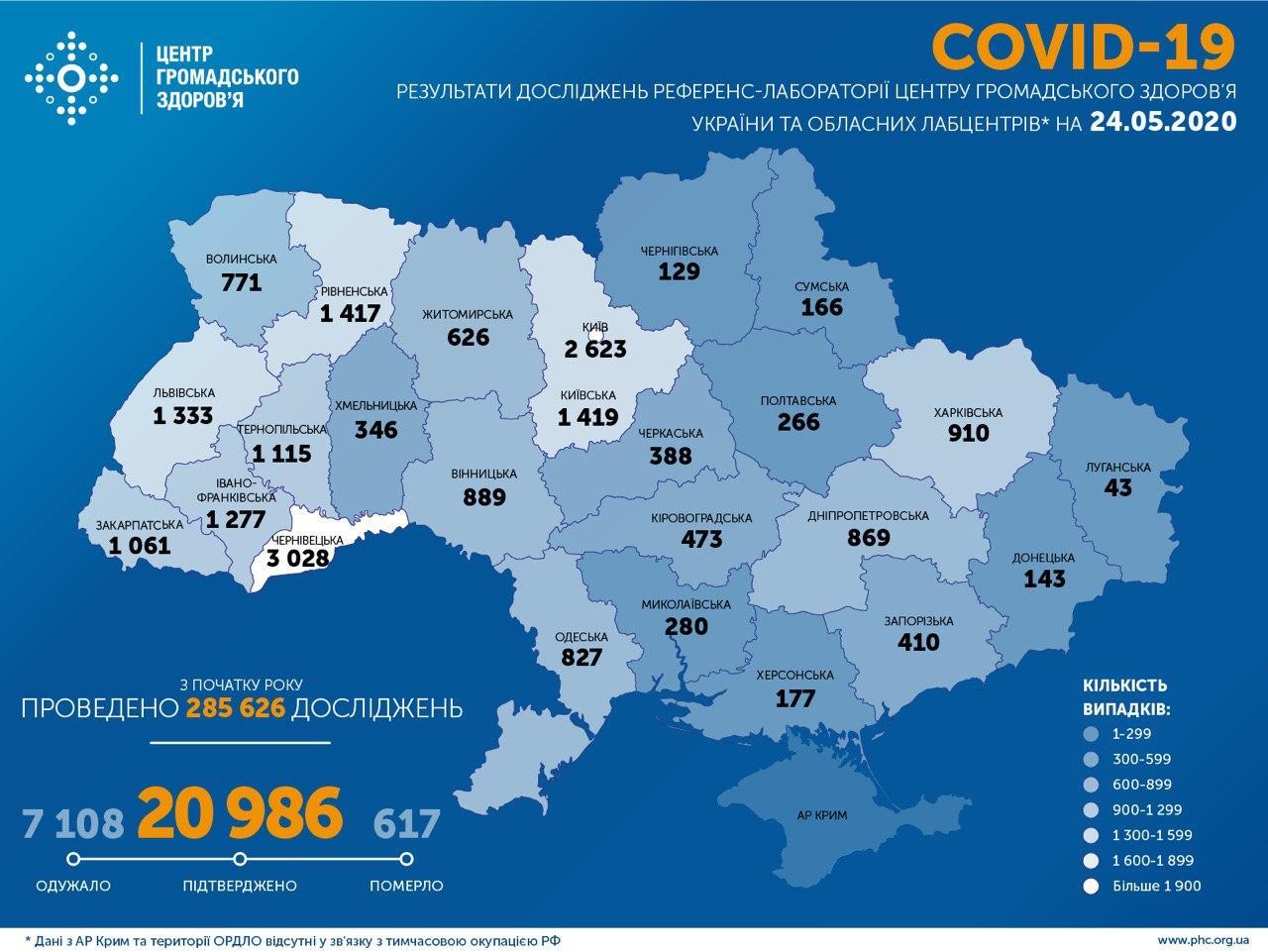 За добу в Україні виявили 406 нових випадків COVID-19, з початку епідемії – 20986