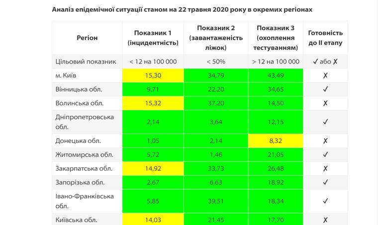 у МОЗ оновили список регіонів, які не готові послаблювати карантин