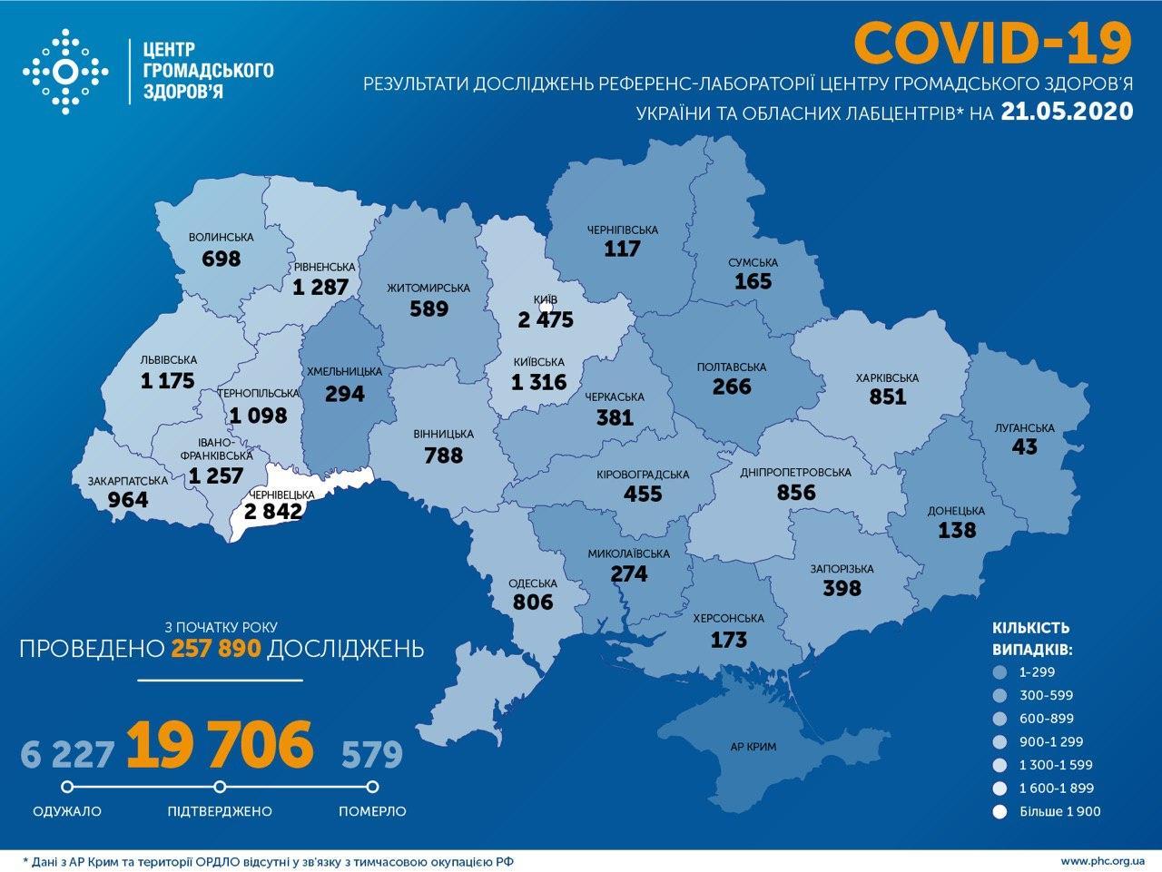 Коронавірус в Україні: кількість хворих зросла до 19706, за добу – 476