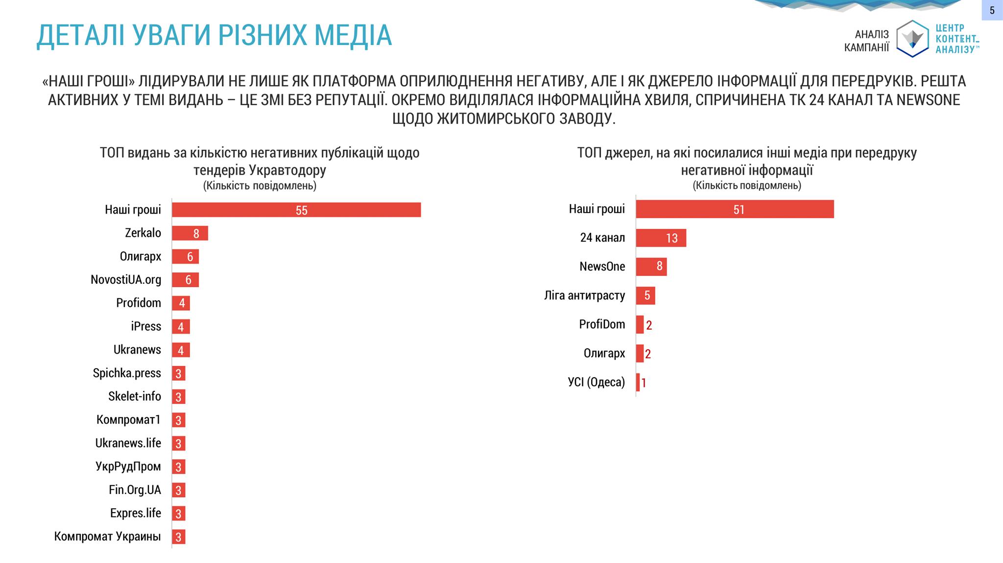 Як розгорталась інформаційна кампанія проти Укравтодору
