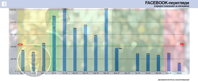 Українці масово перестали дивитися відео Зеленського, - дослідження ІМІ