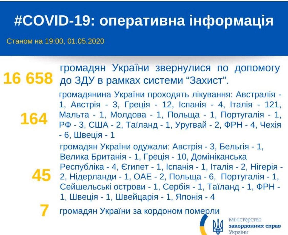 За кордоном на лікуванні відкоронавирусної інфекціїзнаходиться 164 українця.