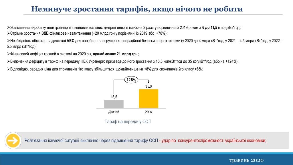 Чому Україну чекає зростання цін на електроенергію