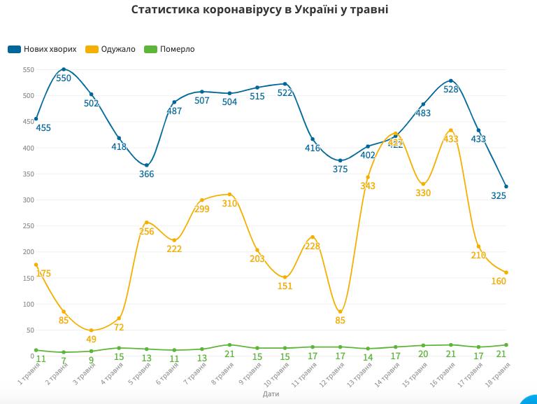За минулу добу в Україні виявили 260 нових випадків на коронавірус