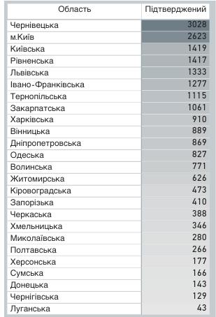 За добу в Україні виявили 406 нових випадків COVID-19