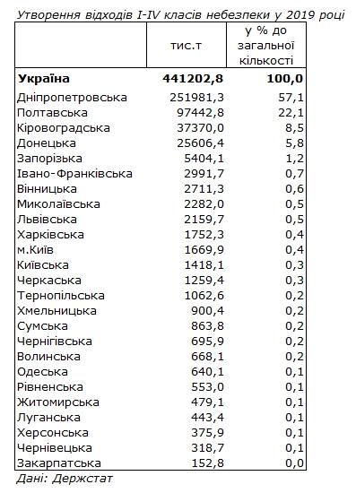 рейтинг областей за кількістю відходів