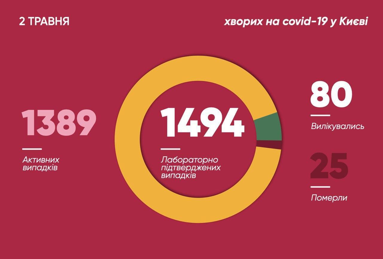 Коронавірус у Києві: кількість зафіксованих хворих збiльшилась на 41 людину, 5 із них - медики