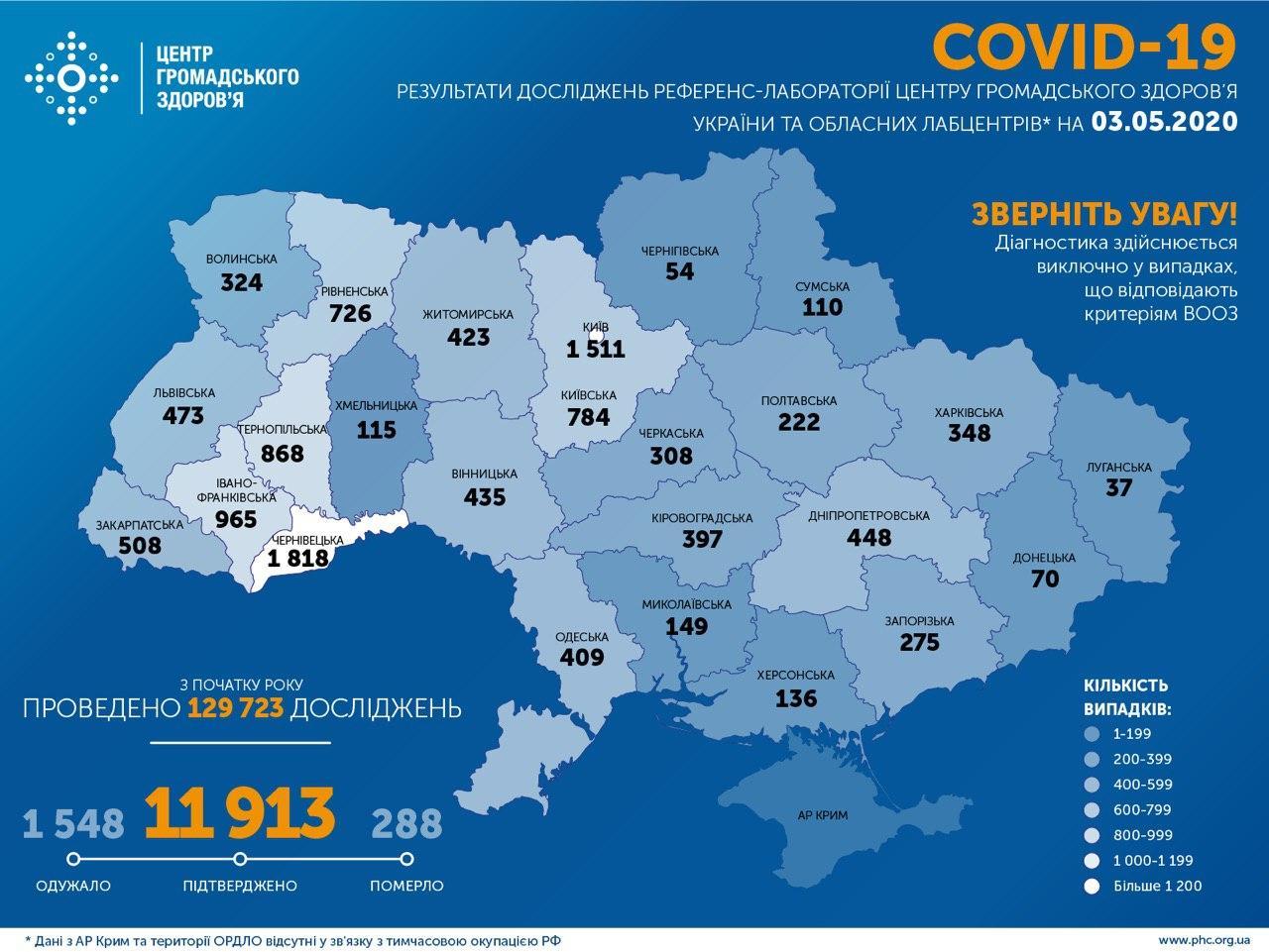 коронавірус за добу