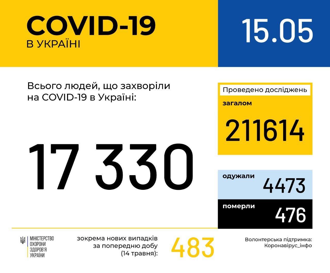 В Україні підтвердили вже 17330 випадків COVID-19, за добу – 483