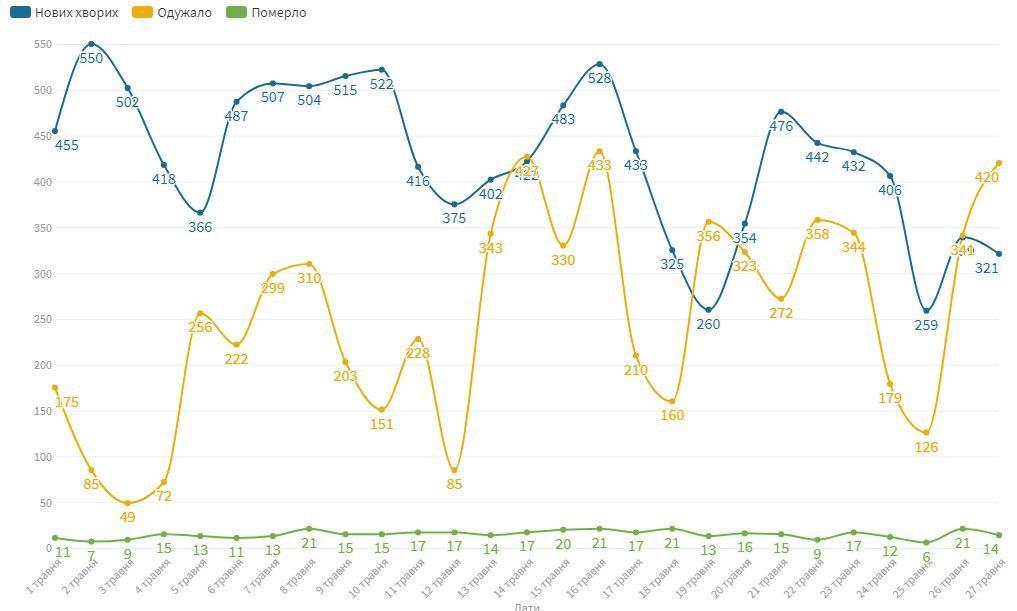 Коронавірус в Україні статистика