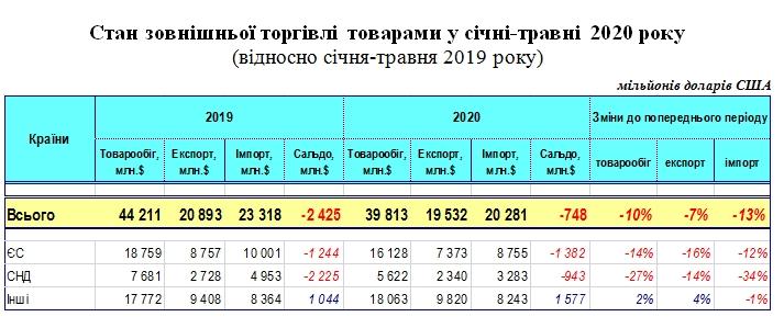 Україна втратила 10% торгівлі з іншими країнами