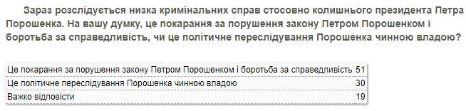 Більшість українців вважають справедливим кримінальне переслідування Порошенка, - КМІС