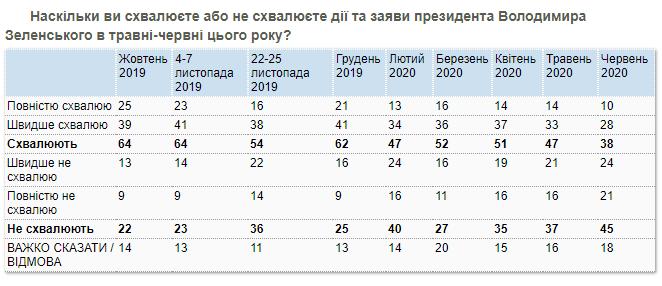 рейтинг схвалення Зеленського вперше впав нижче за 40%