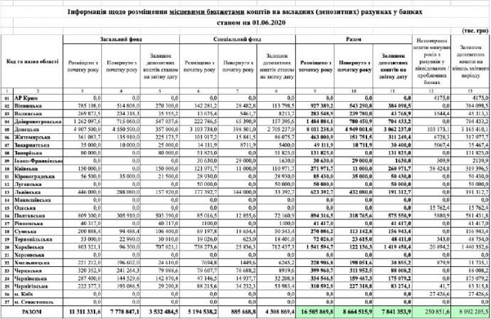 Станом на 1 червня на депозитних рахунках у банках розміщено 16,5 млрд грн місцевих бюджетів, - нардеп