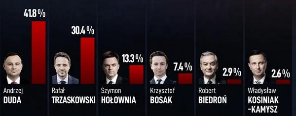 Вибори у Польщі: у другий тур виходять Дуда та мер Варшави