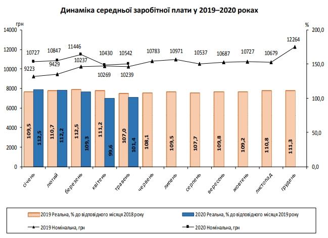 Держстат назвав середню зарплату українців