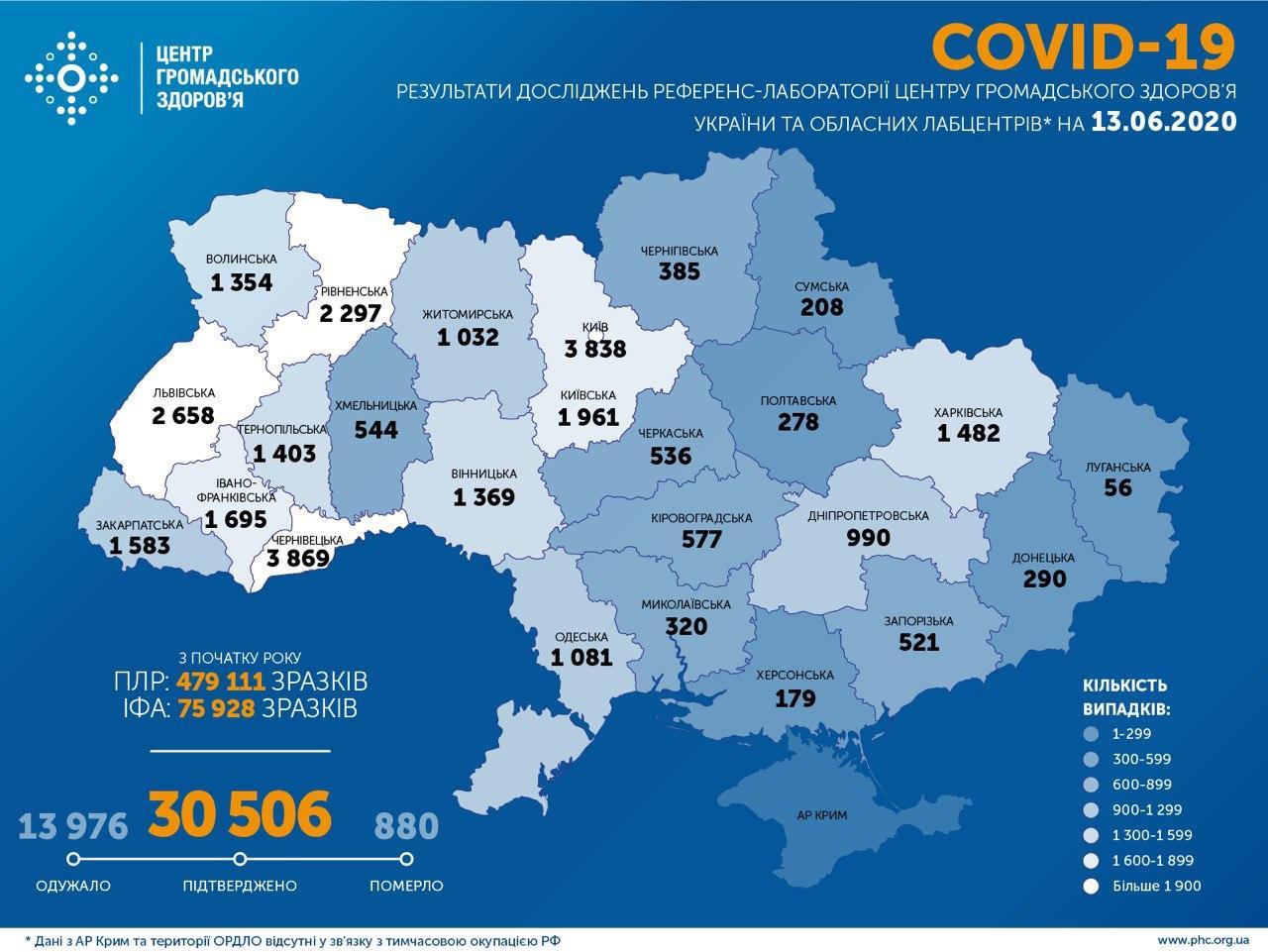 В Україні виявлено 753 випадки коронавірусу за добу