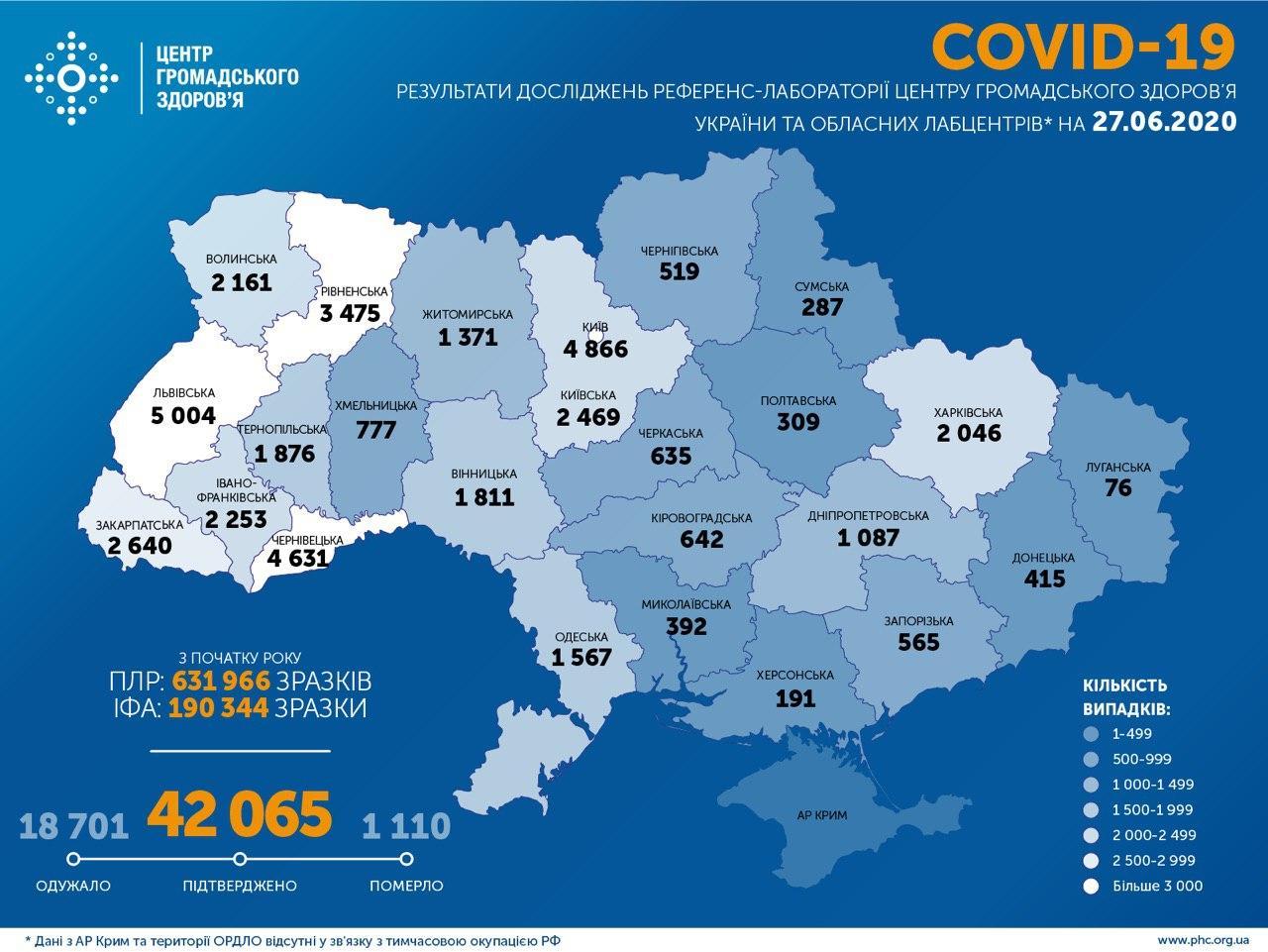 В Україні зафіксовано 42 065 випадків коронавірусу