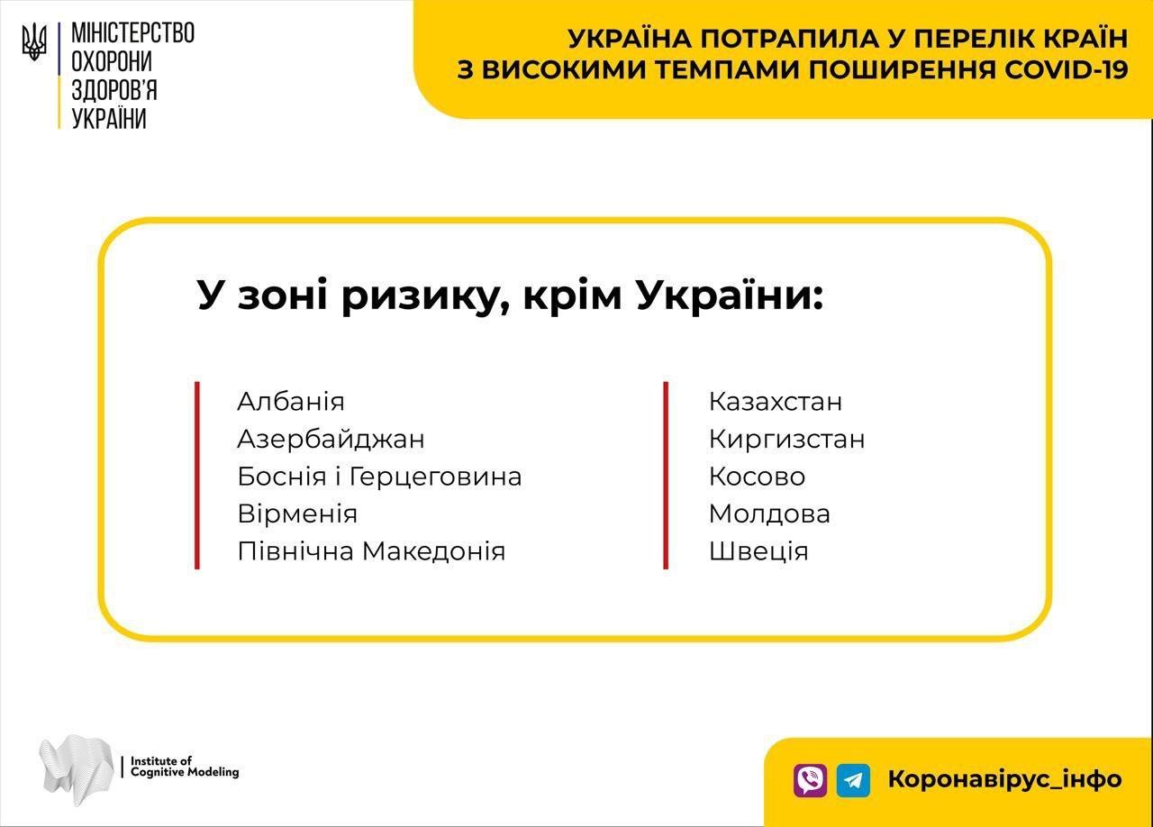 Україна потрапила у перелік країн з високими темпами поширення COVID-19