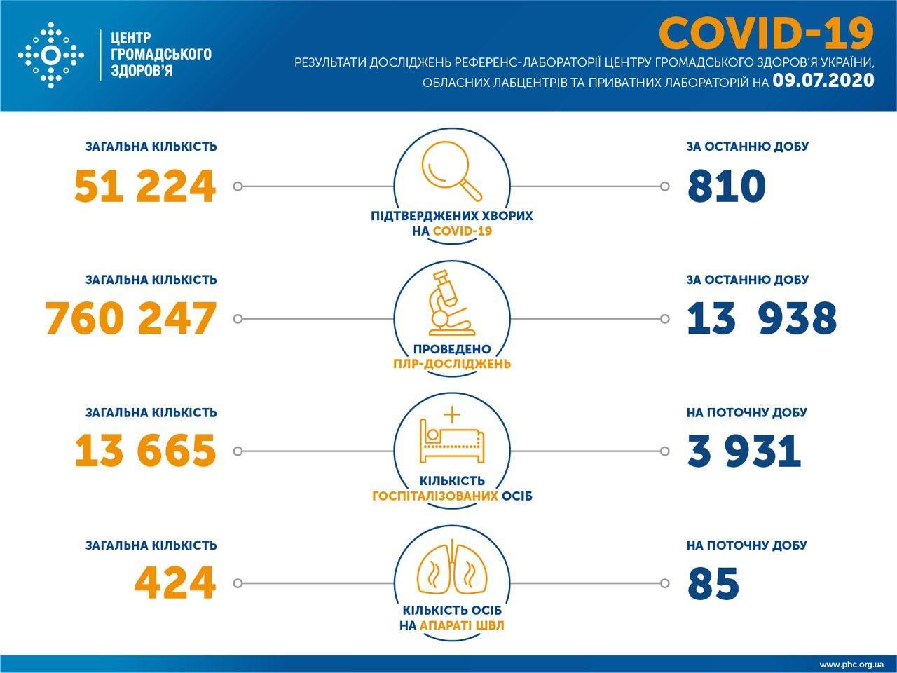 статистика коронавірус