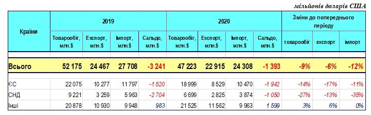 Україна за півроку втратила майже 10% обсягу торгівлі з іншими країнами