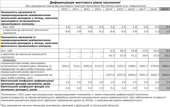 У Держстаті повідомили, скільки українців перебуває за межею бідності