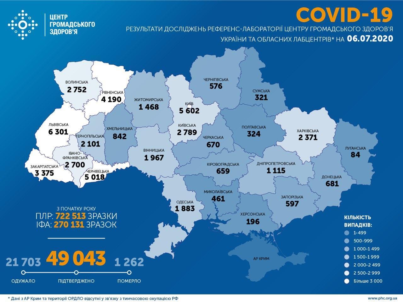 В Україні підтвердили 49 043 випадки COVID-19, за добу – 543