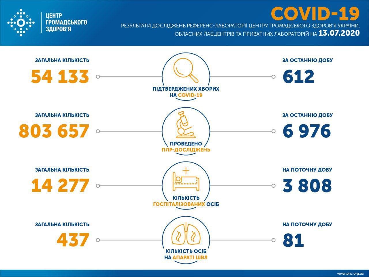 В Україні підтвердили 54 133 випадків COVID-19, за добу – 612