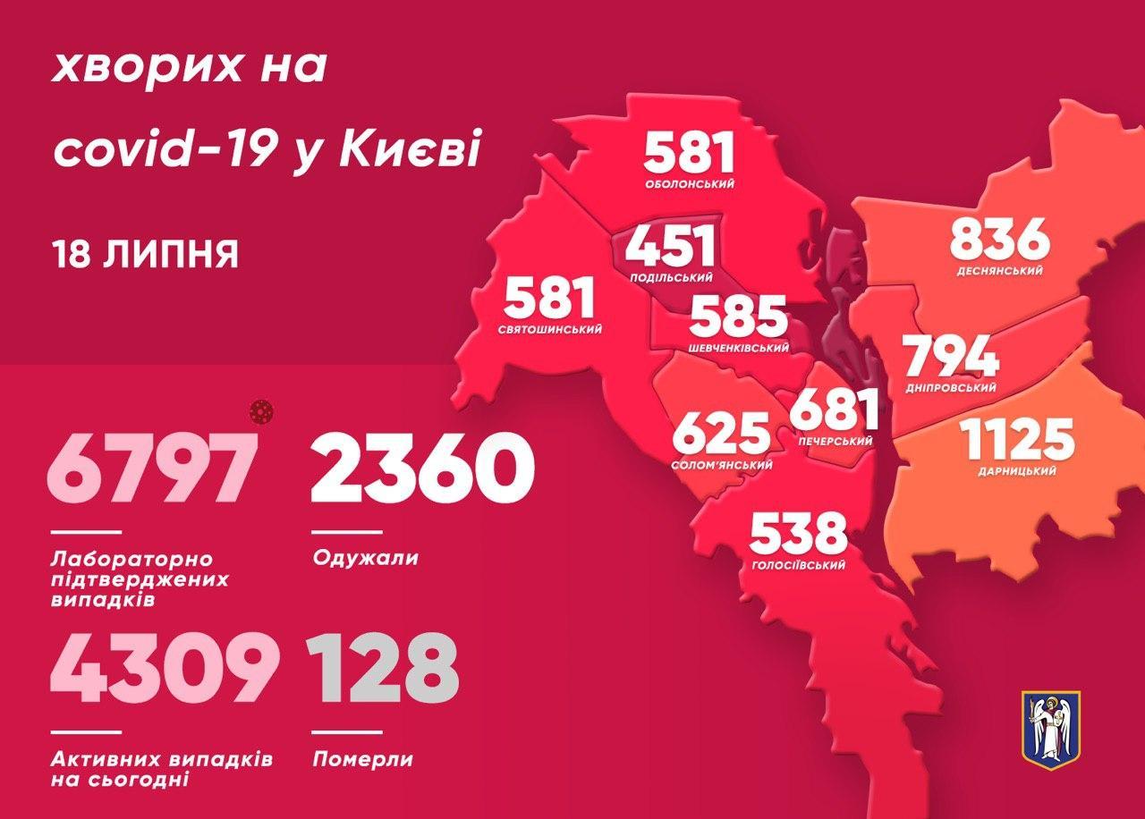 коронавірус статистика київ