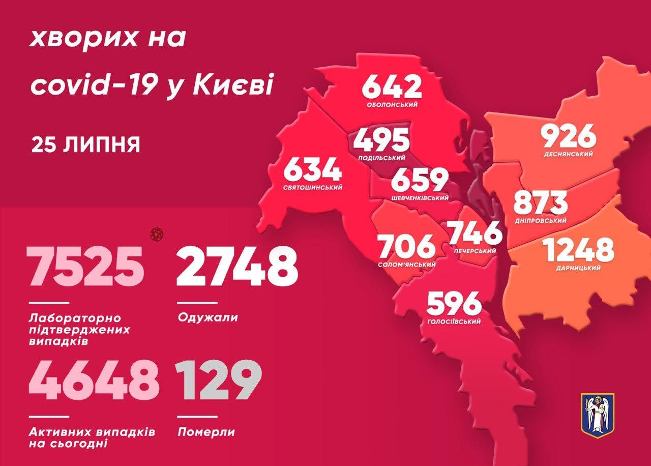 Коронавірус у Києві: за добу виявили 129 нових випадків