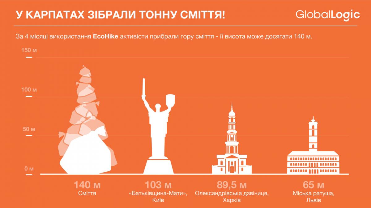 У Карпатах стало на тонну сміття менше: українські айтішники придумали спосіб очистити гори