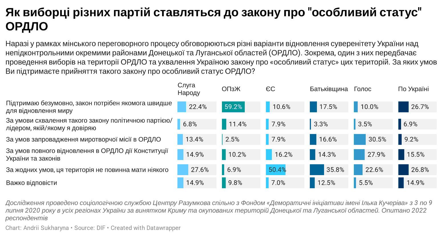 Соціологи назвали умову, за якої українці підтримають ухвалення закону про особливий статус Донбасу