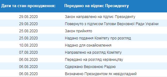 Разумков підписав законопроєкт про підвищення мінімальної зарплати, його направили Зеленському