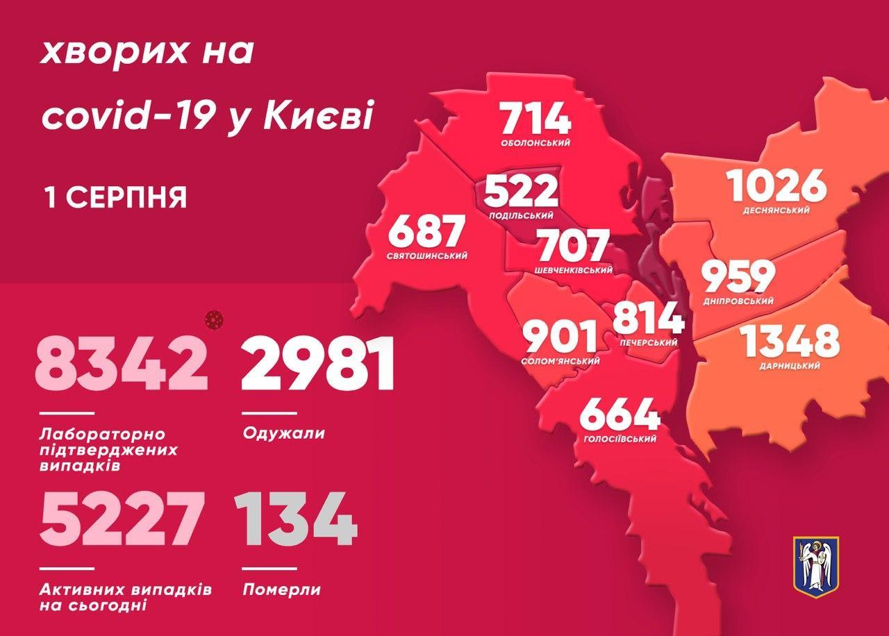 Коронавірус у Києві: за добу виявили 101 новий випадок, 2 людей померли