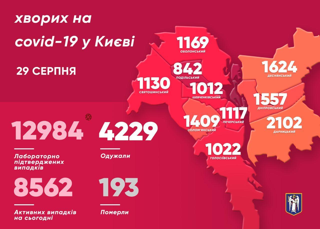 Коронавірус у Києві: за добу виявили 265 нових випадків, 6 хворих померли