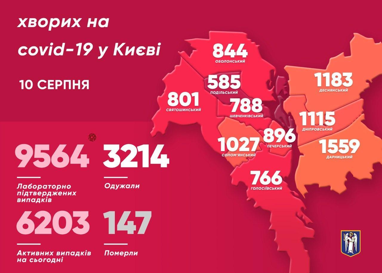 У Києві різкий спад нових випадків коронавірусу: за добу підтверджено у 66 людей