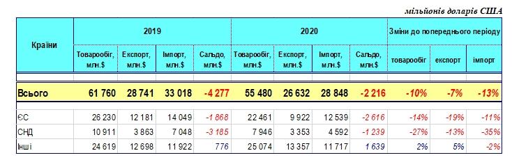 Україна через кризу втратила десяту частину зовнішньої торгівлі