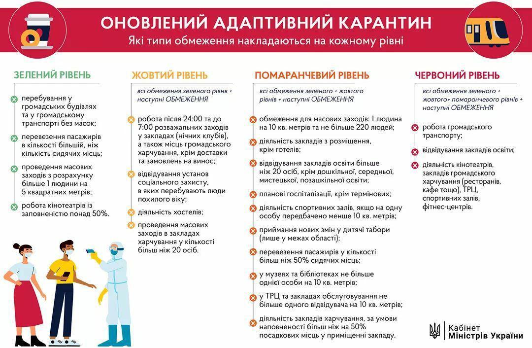 В Україні 24 серпня почало діяти нове карантинне зонування: які міста потрапили в