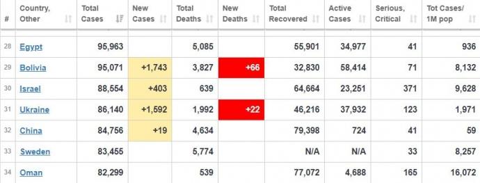 Україна вже випередила Китай за кількістю заражених коронавірусом