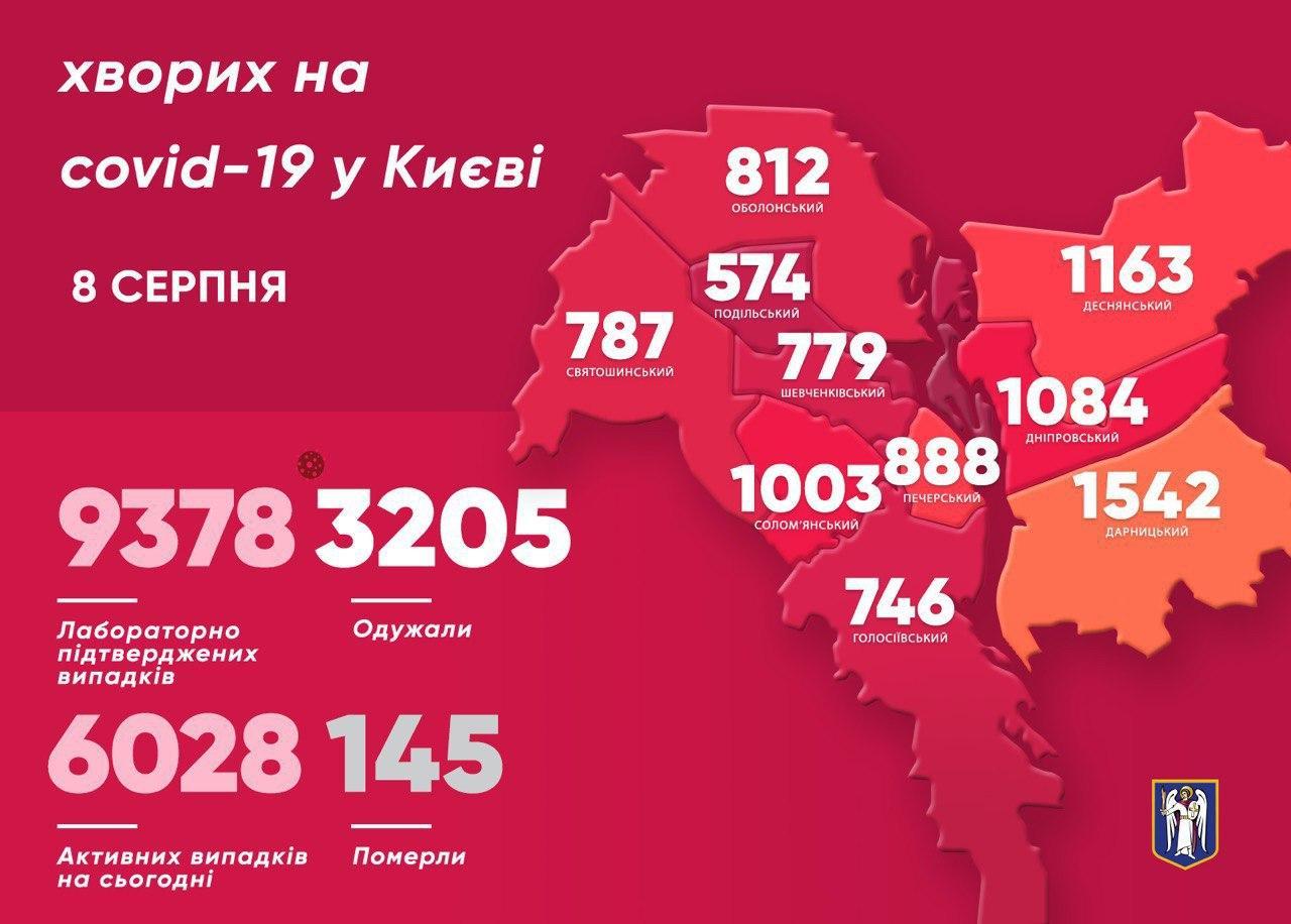 Коронавірус у Києві: за добу виявили 200 нових випадків