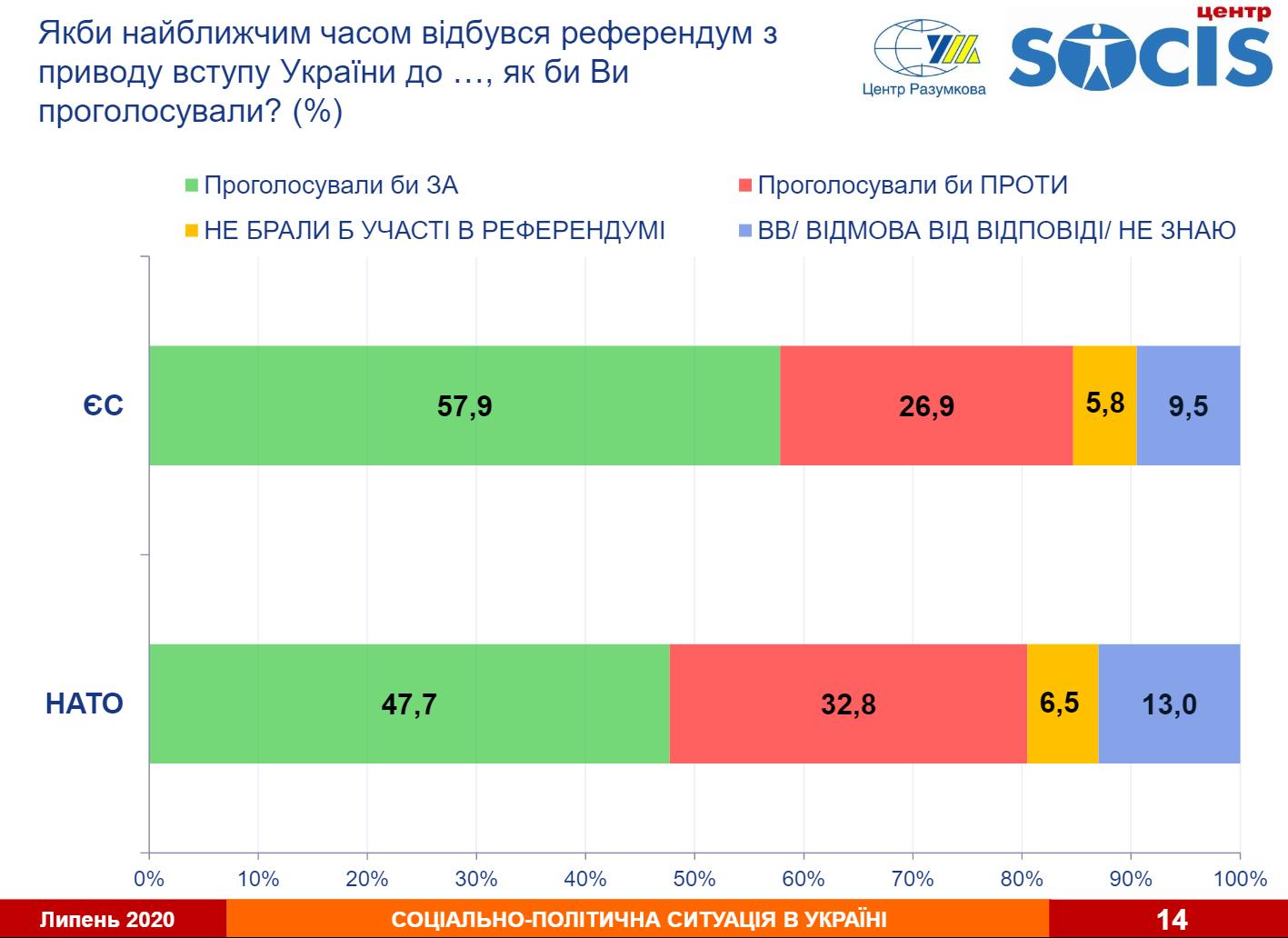 Більшість українців підтримують вступ України в НАТО