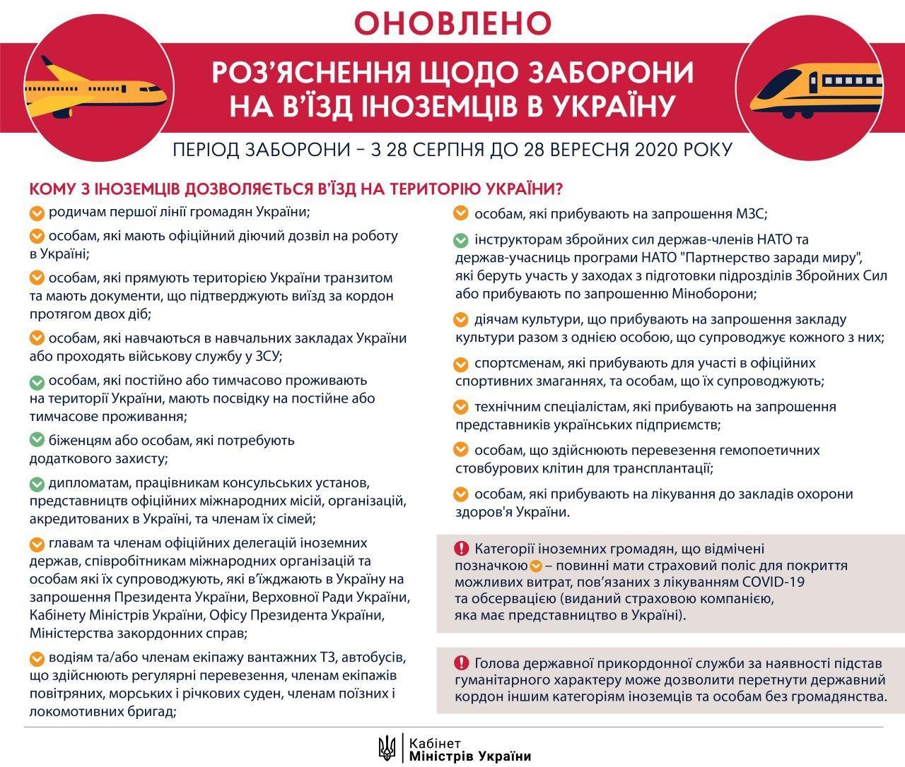 Кабмін екстрено закриває кордон для іноземців вже з півночі: кого пустять в Україну