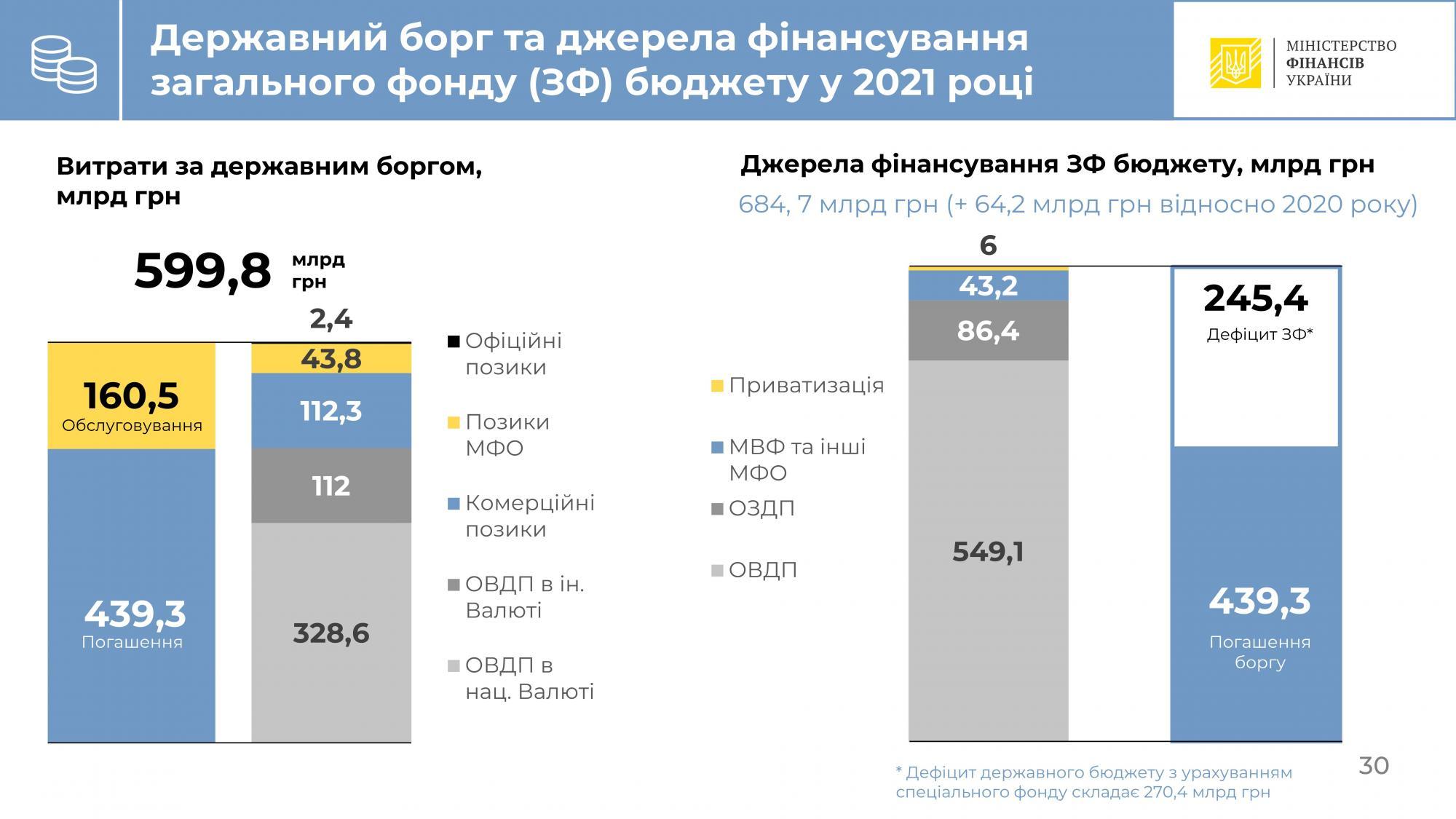 Мінфін оголосив план залучення кредитів МВФ у 2021 році