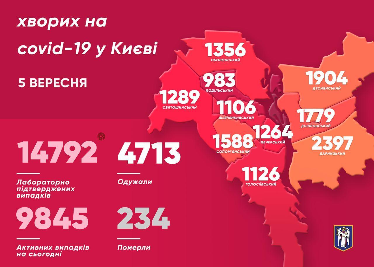 Коронавірус у Києві: за добу виявили ще 315 хворих, 4 померли