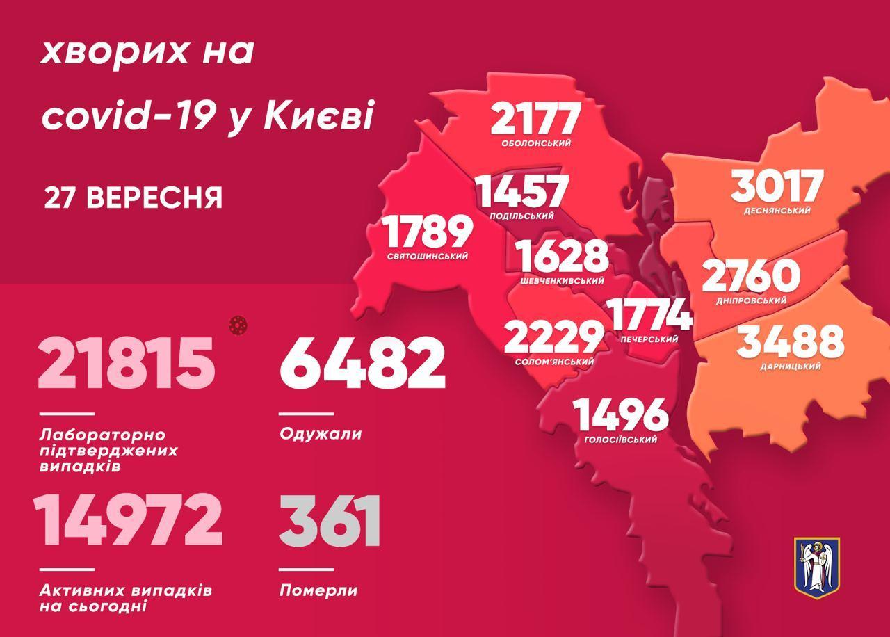 У Києві за добу виявили 323 нових випадків захворювання на коронавірус
