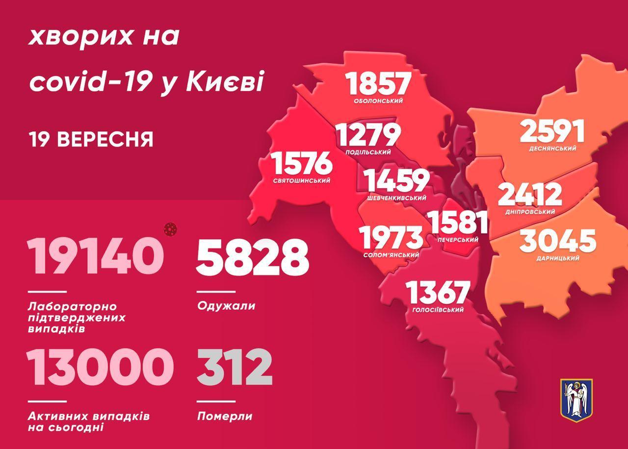 Коронавірус у Києві: за добу 400 нових випадків, 8 померли