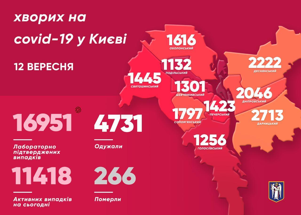 Коронавірус в Києві: за добу виявили 428 нових випадків, 5 померли