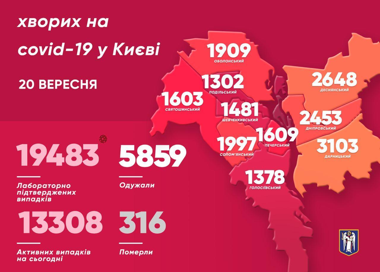 Коронавірус у Києві: за добу виявили 343 нових випадки, 4 померли